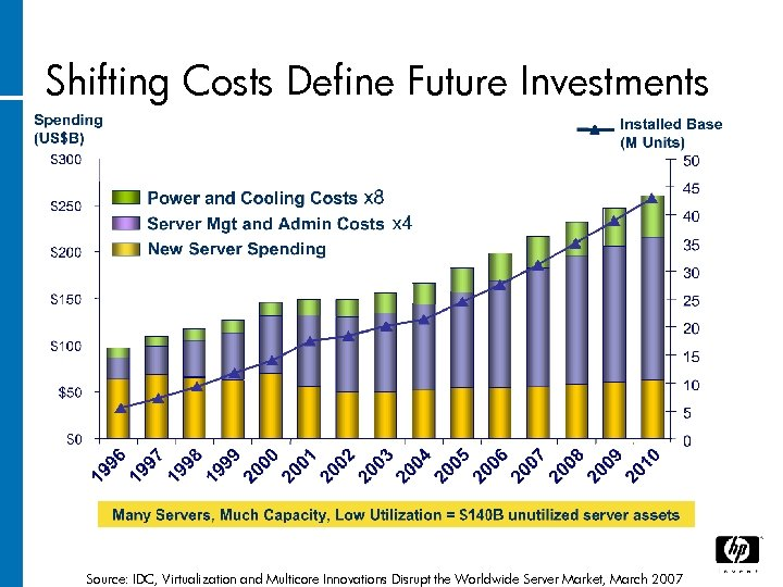 Shifting Costs Define Future Investments Source: IDC, Virtualization and Multicore Innovations Disrupt the Worldwide