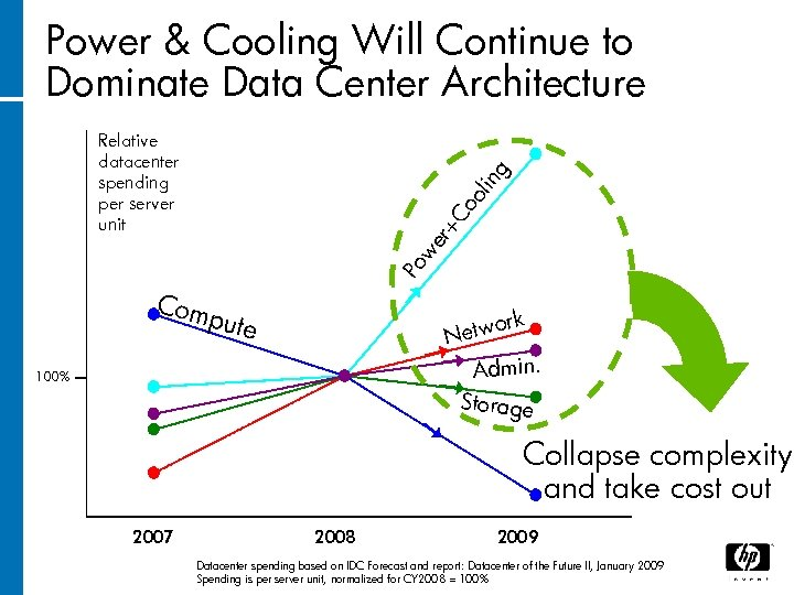Power & Cooling Will Continue to Dominate Data Center Architecture Po we r+ Co