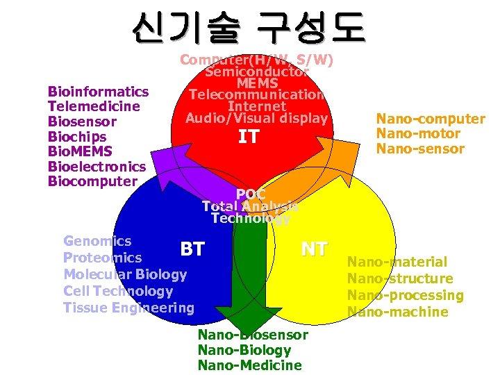 신기술 구성도 Bioinformatics Telemedicine Biosensor Biochips Bio. MEMS Bioelectronics Biocomputer Computer(H/W, S/W) Semiconductor MEMS