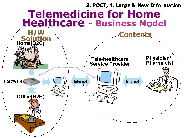 3. POCT, 4. Large & New Information Telemedicine for Home Healthcare - Business Model