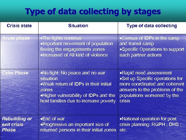 Type of data collecting by stages Crisis state Situation Type of data collecting Acute