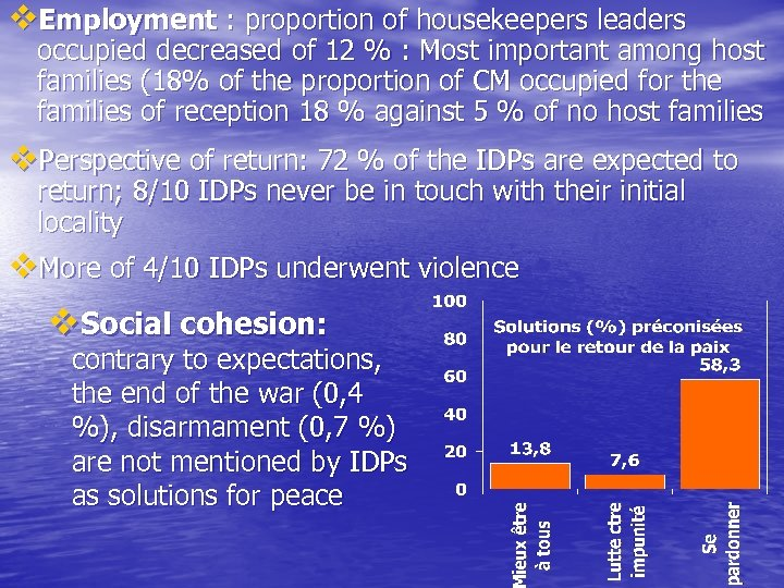 v. Employment : proportion of housekeepers leaders occupied decreased of 12 % : Most