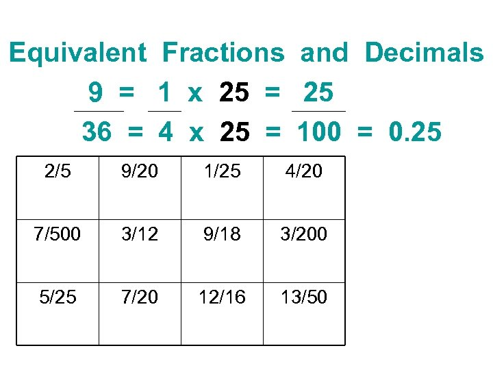 Equivalent Fractions and Decimals 9 = 1 x 25 = 25 36 = 4