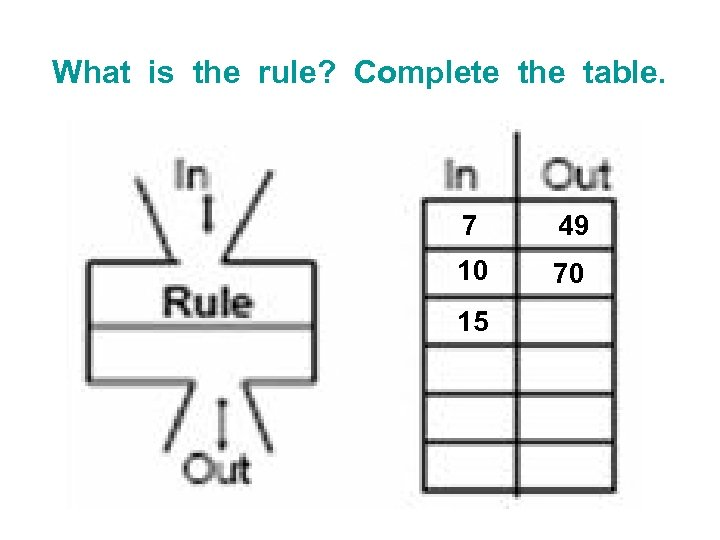 What is the rule? Complete the table. 7 49 10 70 15