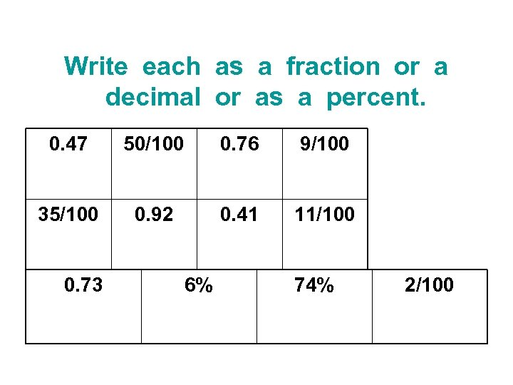 Write each as a fraction or a decimal or as a percent. 0. 47