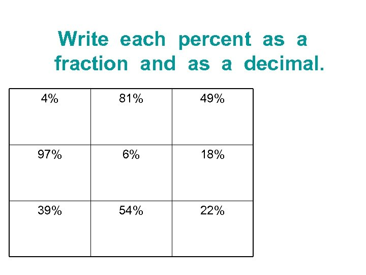 Write each percent as a fraction and as a decimal. 4% 81% 49% 97%