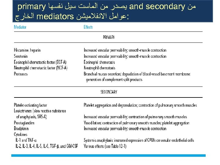 ﻣﻦ and secondary ﻳﺼﺪﺭ ﻣﻦ ﺍﻟﻤﺎﺳﺖ ﺳﻴﻞ ﻧﻔﺴﻬﺎ primary : ﻋﻮﺍﻣﻞ ﺍﻻﻧﻔﻼﻣﻴﺸﻦ mediators