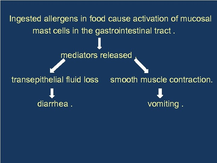 Ingested allergens in food cause activation of mucosal mast cells in the gastrointestinal tract.