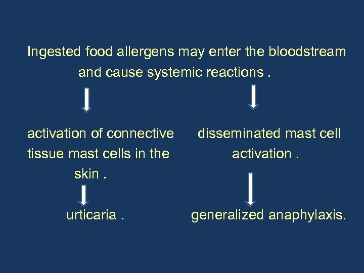 Ingested food allergens may enter the bloodstream and cause systemic reactions. activation of connective