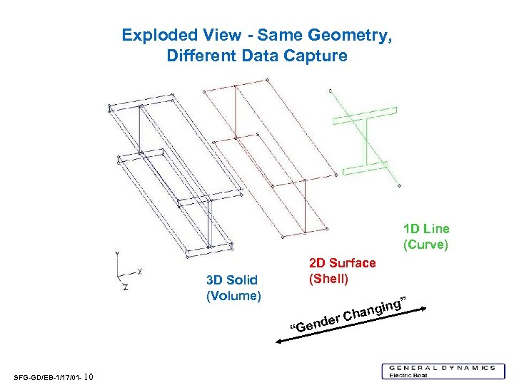 Exploded View - Same Geometry, Different Data Capture 1 D Line (Curve) 3 D