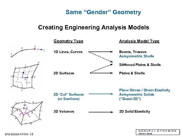 """Same """"Gender"""" Geometry Creating Engineering Analysis Models Geometry Type Analysis Model Type 1 D"""