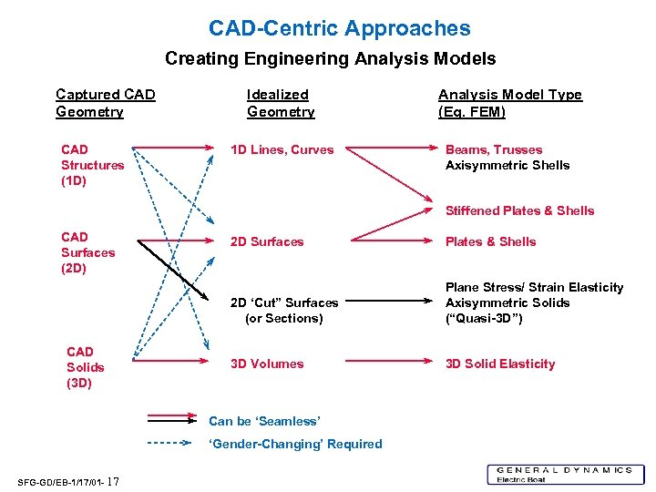 CAD-Centric Approaches Creating Engineering Analysis Models Captured CAD Geometry CAD Structures (1 D) Idealized