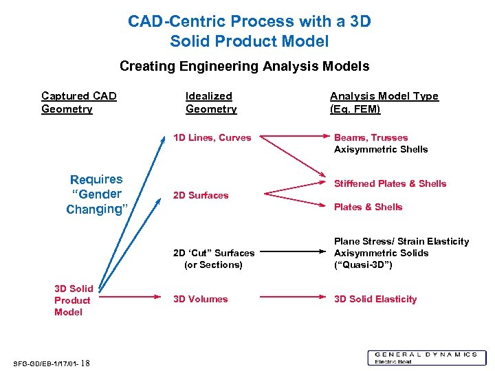 CAD-Centric Process with a 3 D Solid Product Model Creating Engineering Analysis Models Captured