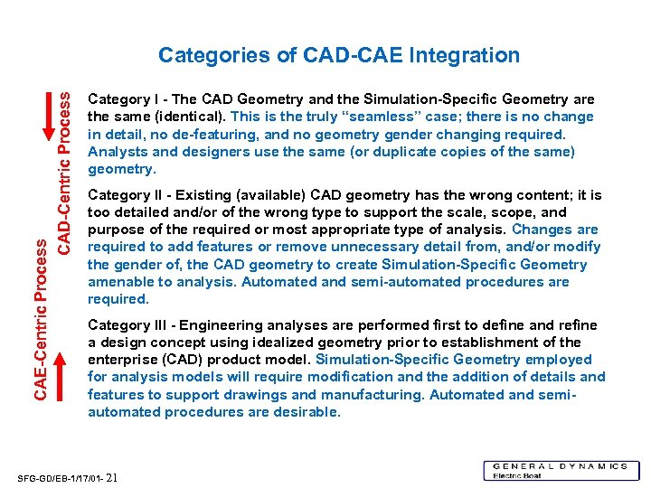 CAE-Centric Process CAD-Centric Process Categories of CAD-CAE Integration Category I - The CAD Geometry