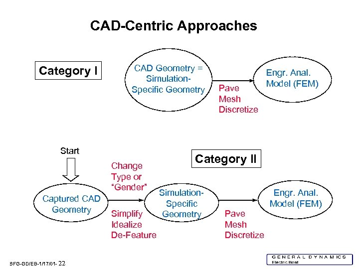 CAD-Centric Approaches Category I CAD Geometry = Simulation. Specific Geometry Start Change Type or