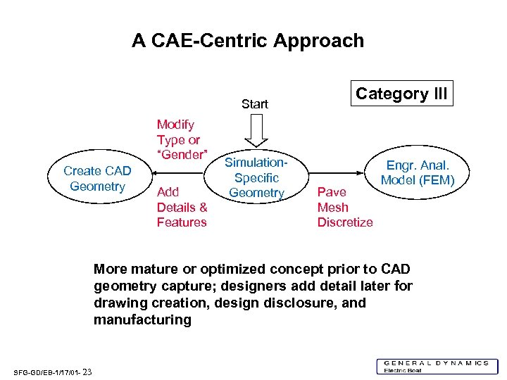 """A CAE-Centric Approach Start Modify Type or """"Gender"""" Create CAD Geometry Add Details &"""