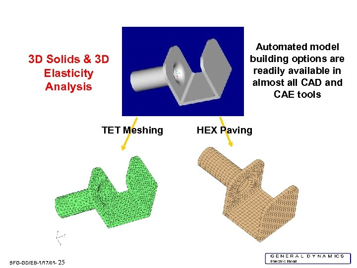 3 D Solids & 3 D Elasticity Analysis TET Meshing SFG-GD/EB-1/17/01 - 25 Automated
