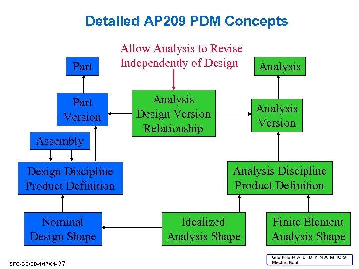 Detailed AP 209 PDM Concepts Part Version Assembly Design Discipline Product Definition Nominal Design