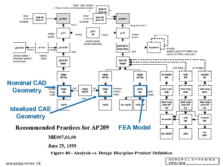 Nominal CAD Geometry Idealized CAE Geometry Recommended Practices for AP 209 ME 007. 01.