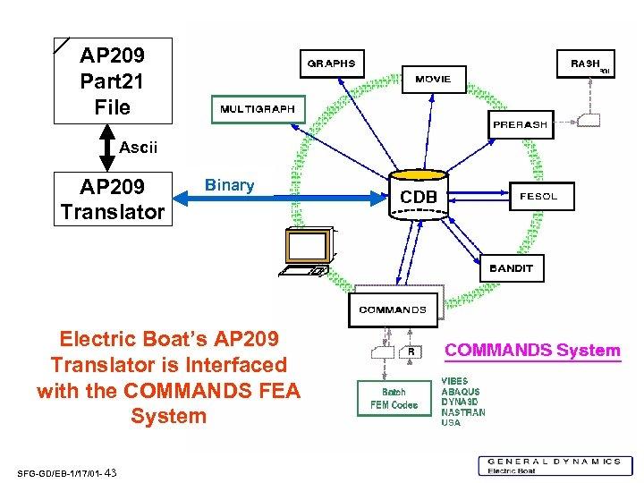 AP 209 Part 21 File Ascii AP 209 Translator Binary Electric Boat's AP 209