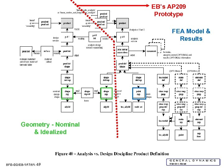 EB's AP 209 Prototype FEA Model & Results Geometry - Nominal & Idealized SFG-GD/EB-1/17/01
