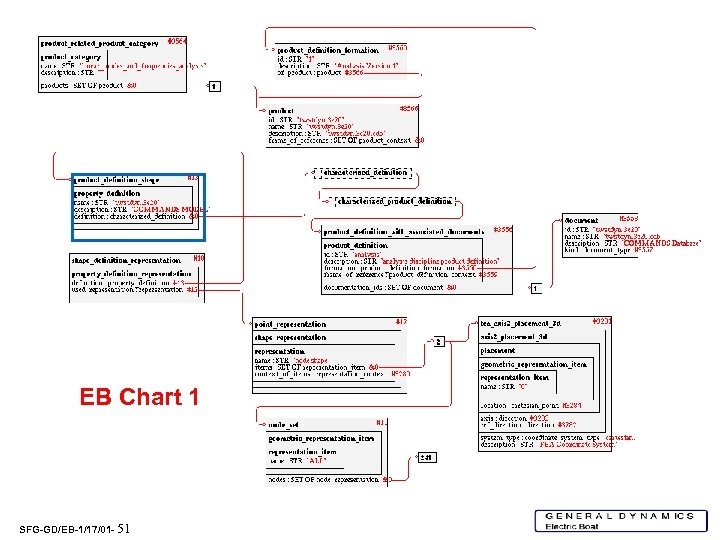 EB Chart 1 SFG-GD/EB-1/17/01 - 51