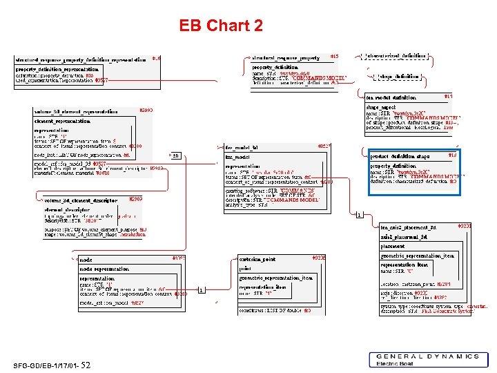 EB Chart 2 SFG-GD/EB-1/17/01 - 52