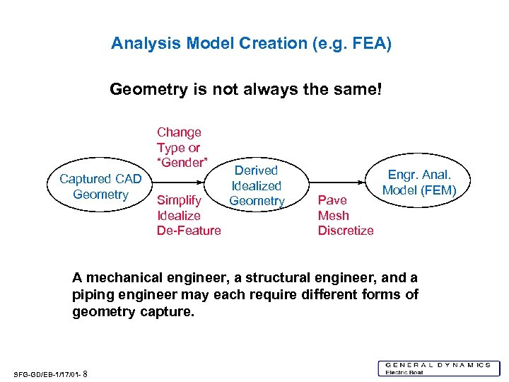 Analysis Model Creation (e. g. FEA) Geometry is not always the same! Change Type