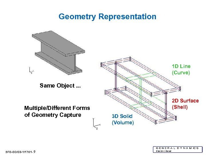 Geometry Representation 1 D Line (Curve) Same Object. . . Multiple/Different Forms of Geometry