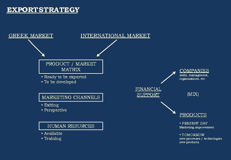 EXPORT STRATEGY GREEK MARKET INTERNATIONAL MARKET PRODUCT / MARKET MATRIX COMPANIES skills, management, organizations,