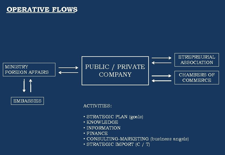 OPERATIVE FLOWS MINISTRY FOREIGN AFFAIRS EMBASSIES PUBLIC / PRIVATE COMPANY ETREPREURIAL ASSOCIATION CHAMBERS OF