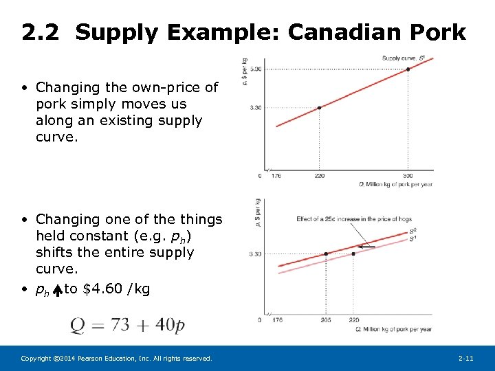 2. 2 Supply Example: Canadian Pork • Changing the own-price of pork simply moves