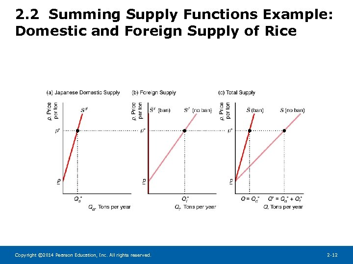 2. 2 Summing Supply Functions Example: Domestic and Foreign Supply of Rice Copyright ©