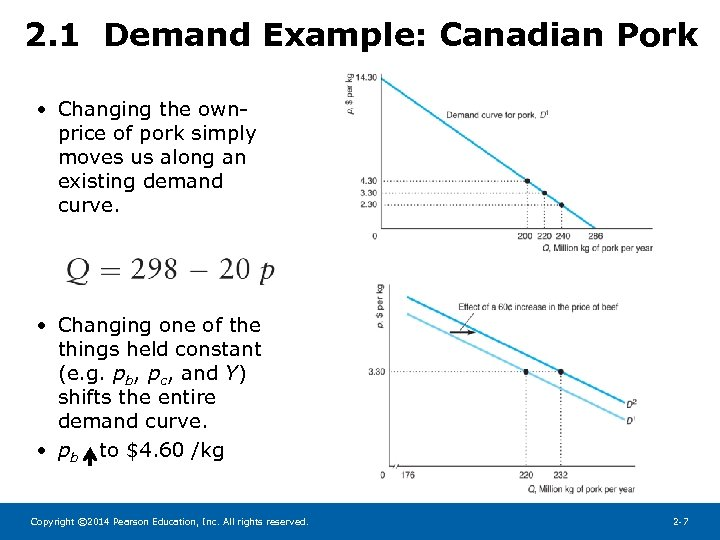 2. 1 Demand Example: Canadian Pork • Changing the ownprice of pork simply moves