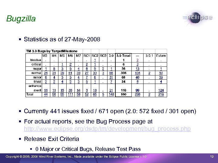Bugzilla Statistics as of 27 -May-2008 Currently 441 issues fixed / 671 open (2.