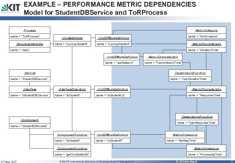 EXAMPLE – PERFORMANCE METRIC DEPENDENCIES Model for Student. DBService and To. RProcess : Metric.