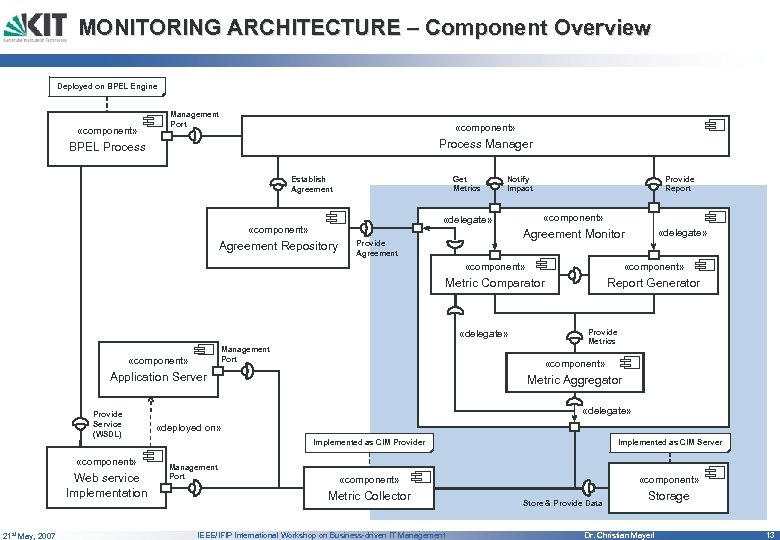 MONITORING ARCHITECTURE – Component Overview Deployed on BPEL Engine «component» Management Port «component» Process