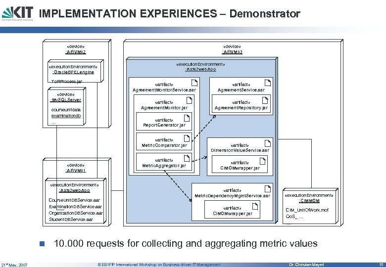 IMPLEMENTATION EXPERIENCES – Demonstrator «device» : Alfi. VM 02 «device» : Alfi. VM 03