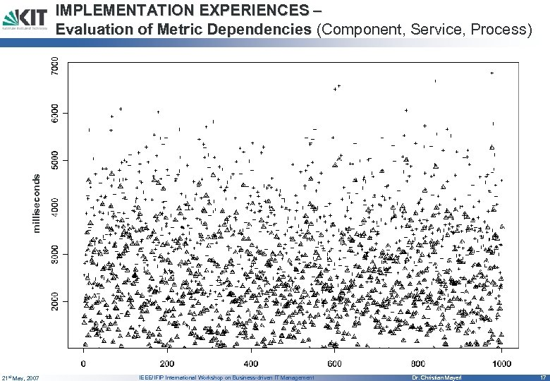 milliseconds IMPLEMENTATION EXPERIENCES – Evaluation of Metric Dependencies (Component, Service, Process) 21 st May,