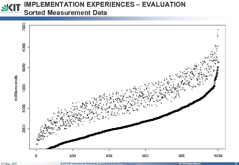 milliseconds IMPLEMENTATION EXPERIENCES – EVALUATION Sorted Measurement Data 21 st May, 2007 IEEE/IFIP International