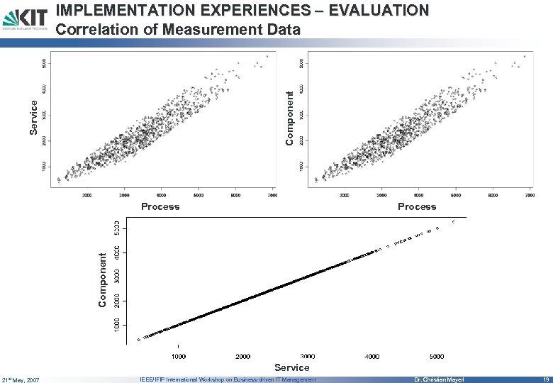 Service Component IMPLEMENTATION EXPERIENCES – EVALUATION Correlation of Measurement Data Process Component Process Service