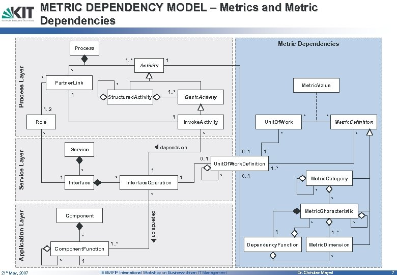 METRIC DEPENDENCY MODEL – Metrics and Metric Dependencies Process Layer 1. . * *