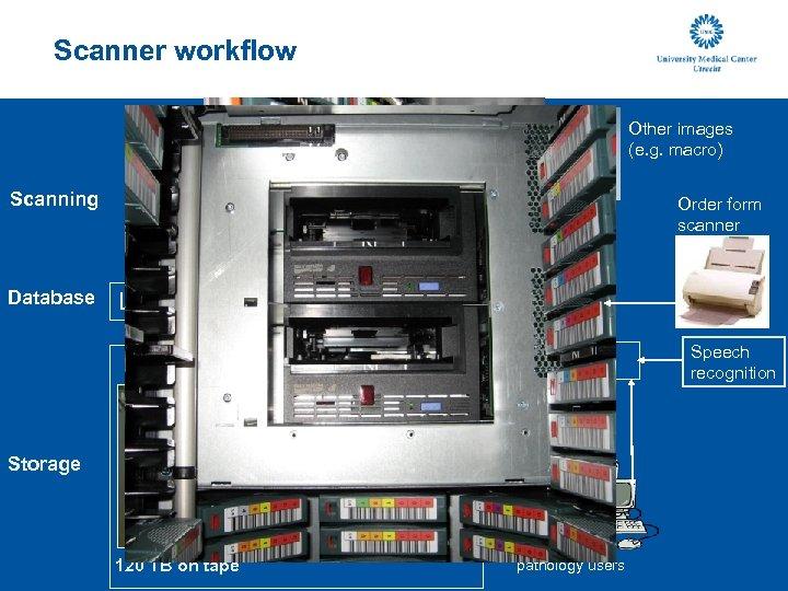 Scanner workflow Other images (e. g. macro) Scanning Database Order form scanner LIS Image