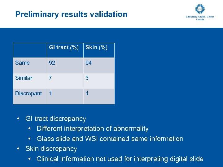Preliminary results validation GI tract (%) Skin (%) Same 92 94 Similar 7 5