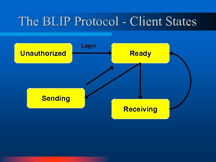 The BLIP Protocol - Client States Login Unauthorized Ready Sending Receiving
