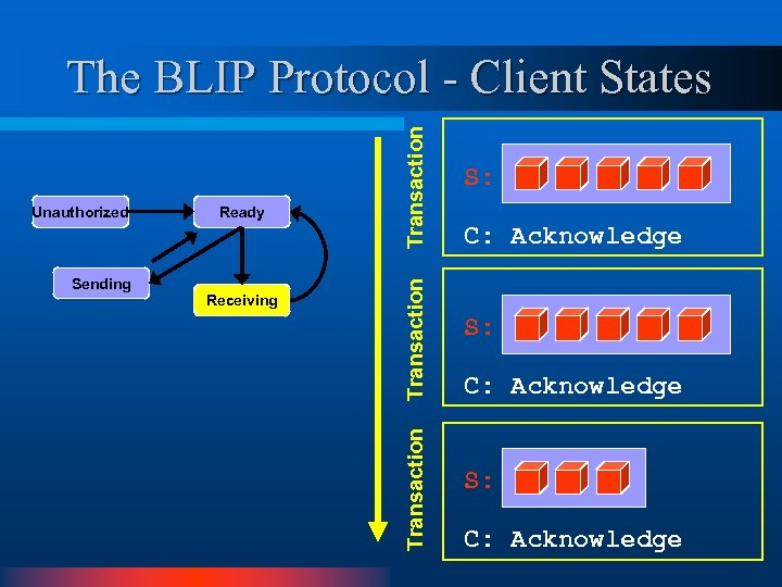Sending Receiving Transaction Ready Transaction Unauthorized Transaction The BLIP Protocol - Client States S: