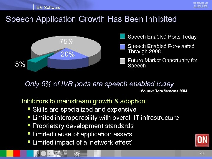 IBM Software Speech Application Growth Has Been Inhibited 75% 20% 5% Speech Enabled Ports