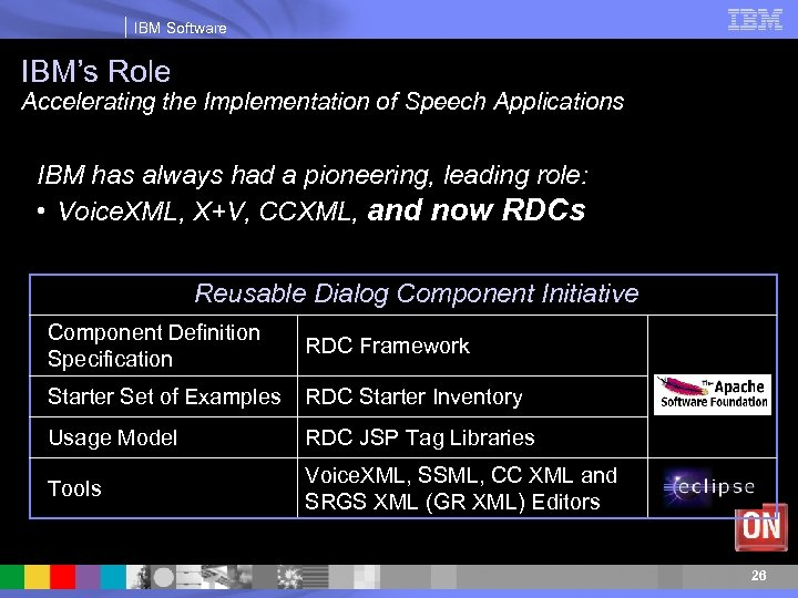 IBM Software IBM's Role Accelerating the Implementation of Speech Applications IBM has always had