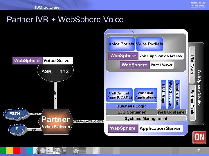 IBM Software Partner IVR + Web. Sphere Voice Porlets Voice Portlets Web. Sphere Voice