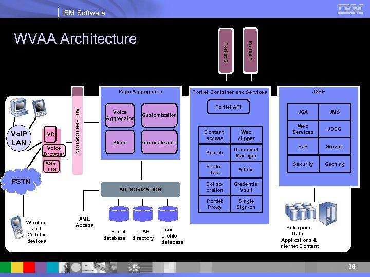 IBM Software Page Aggregation AUTHENTICATION Voice Aggregator Portlet 1 Portlet 2 WVAA Architecture Portlet